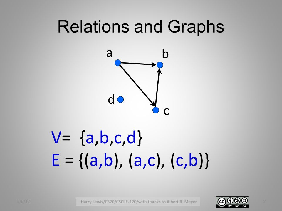 Relations and Graphs a c b d V= {a,b,c,d} E = {(a,b), (a,c), (c,b)} 3/6/125