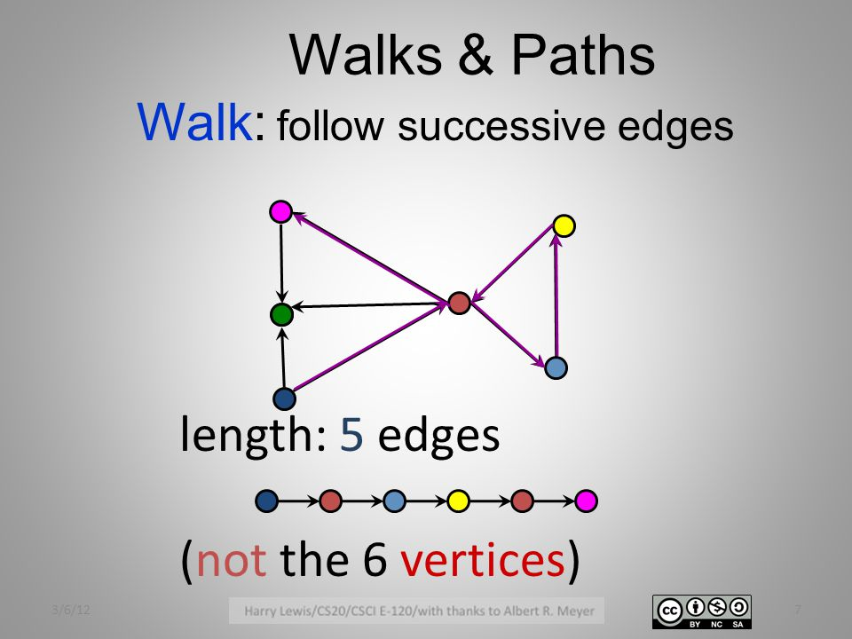 Walks & Paths Walk: follow successive edges length: 5 edges (not the 6 vertices) 3/6/127