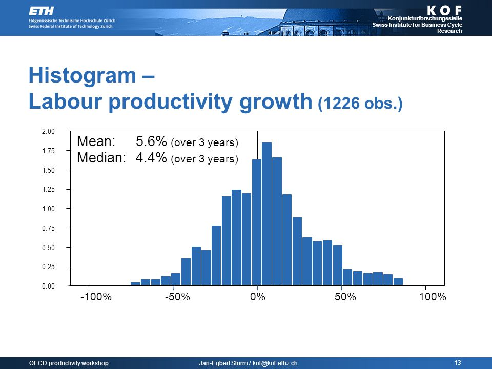 Jan-Egbert Sturm / kof@kof.ethz.ch Konjunkturforschungsstelle Swiss Institute for Business Cycle Research 13 OECD productivity workshop Histogram – Labour productivity growth (1226 obs.) -100%-50%0%50%100% 0.00 0.25 0.50 0.75 1.00 1.25 1.50 1.75 2.00 Mean:5.6% (over 3 years) Median:4.4% (over 3 years)