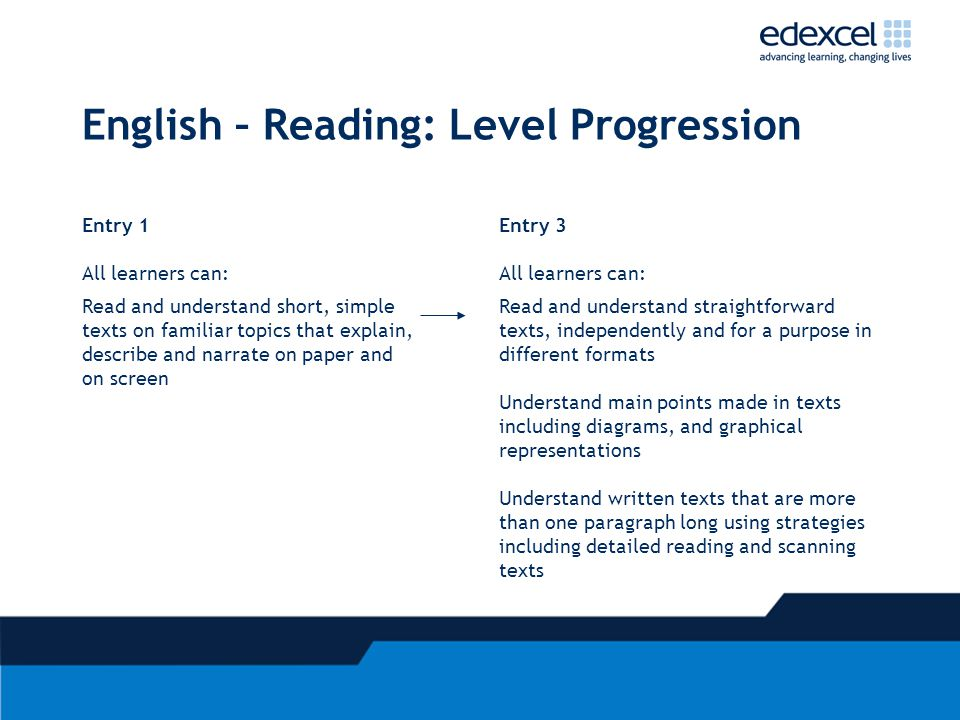 English – Reading: Level Progression Entry 1 All learners can: Entry 3 All learners can: Read and understand short, simple texts on familiar topics that explain, describe and narrate on paper and on screen Read and understand straightforward texts, independently and for a purpose in different formats Understand main points made in texts including diagrams, and graphical representations Understand written texts that are more than one paragraph long using strategies including detailed reading and scanning texts