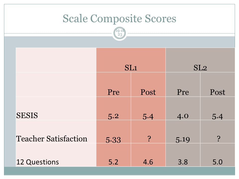 Scale Composite Scores SL1SL2 PrePostPrePost SESIS5.25.44.05.4 Teacher Satisfaction5.33 5.19 .