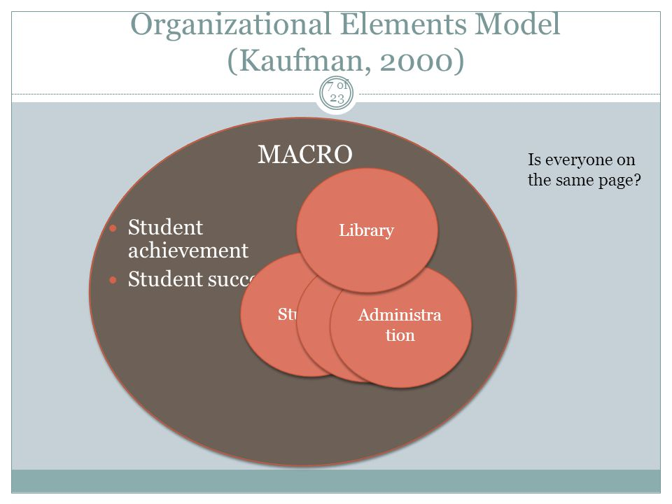 Organizational Elements Model (Kaufman, 2000) MACRO Student achievement Student success Students Teachers Administra tion Library Is everyone on the same page.