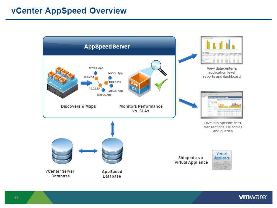 11 vCenter AppSpeed Overview Discovers & MapsMonitors Performance vs.