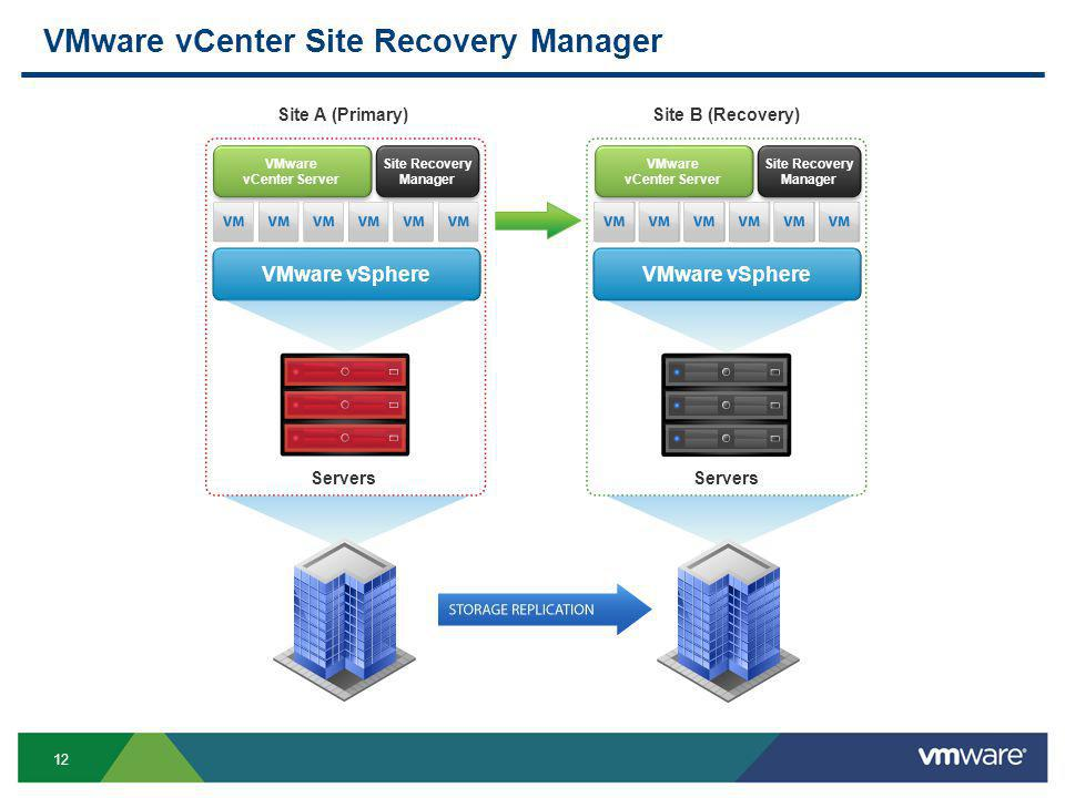 12 VMware vSphere VMware vCenter Site Recovery Manager VMware vSphere VMware vCenter Server Site Recovery Manager VMware vCenter Server Site Recovery Manager VMware vSphere Site A (Primary)Site B (Recovery) Servers