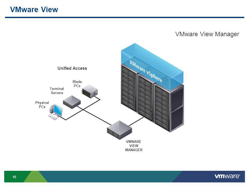 18 VMware View VMware View Manager Physical PCs VMWARE VIEW MANAGER Terminal Servers Blade PCs Unified Access