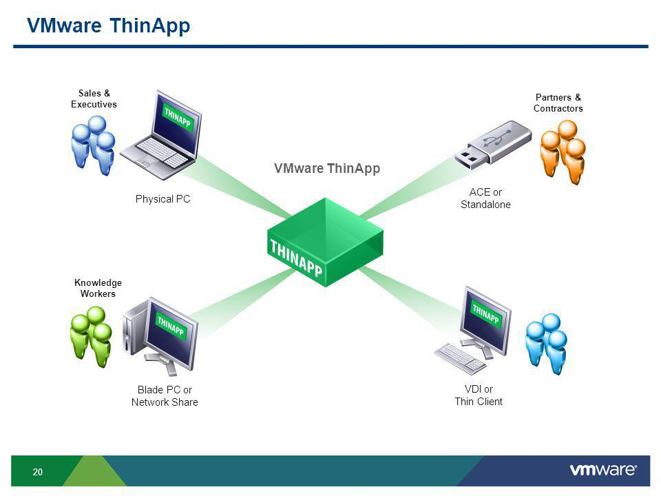 20 VMware ThinApp Sales & Executives Knowledge Workers Partners & Contractors Physical PC Blade PC or Network Share VDI or Thin Client ACE or Standalone VMware ThinApp