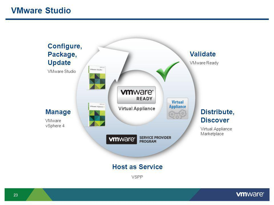 23 VMware Studio Configure, Package, Update VMware Studio Manage VMware vSphere 4 Validate VMware Ready Distribute, Discover Virtual Appliance Marketplace Host as Service VSPP Virtual Appliance
