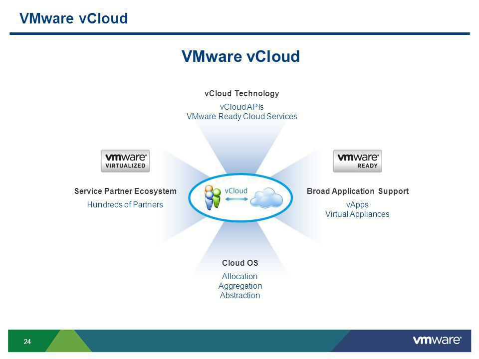 24 VMware vCloud Service Partner Ecosystem Hundreds of Partners Broad Application Support vApps Virtual Appliances vCloud Technology vCloud APIs VMware Ready Cloud Services Cloud OS Allocation Aggregation Abstraction VMware vCloud