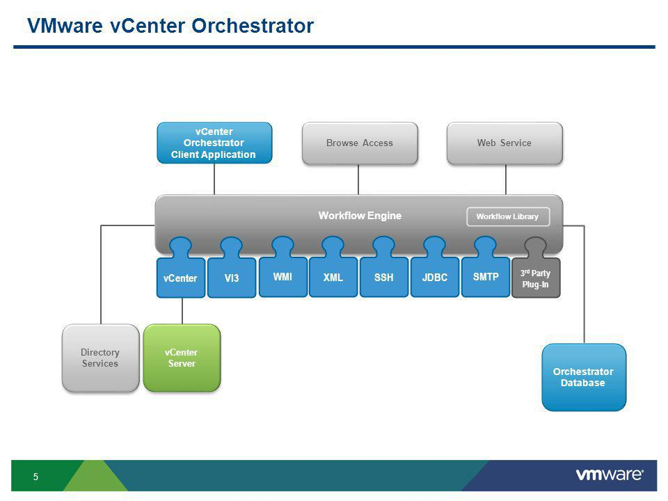 5 VMware vCenter Orchestrator WMIXMLSSHJDBCSMTP 3 rd Party Plug-In vCenterVI3 Workflow Engine Directory Services vCenter Server Orchestrator Database vCenter Orchestrator Client Application Browse AccessWeb Service Workflow Library