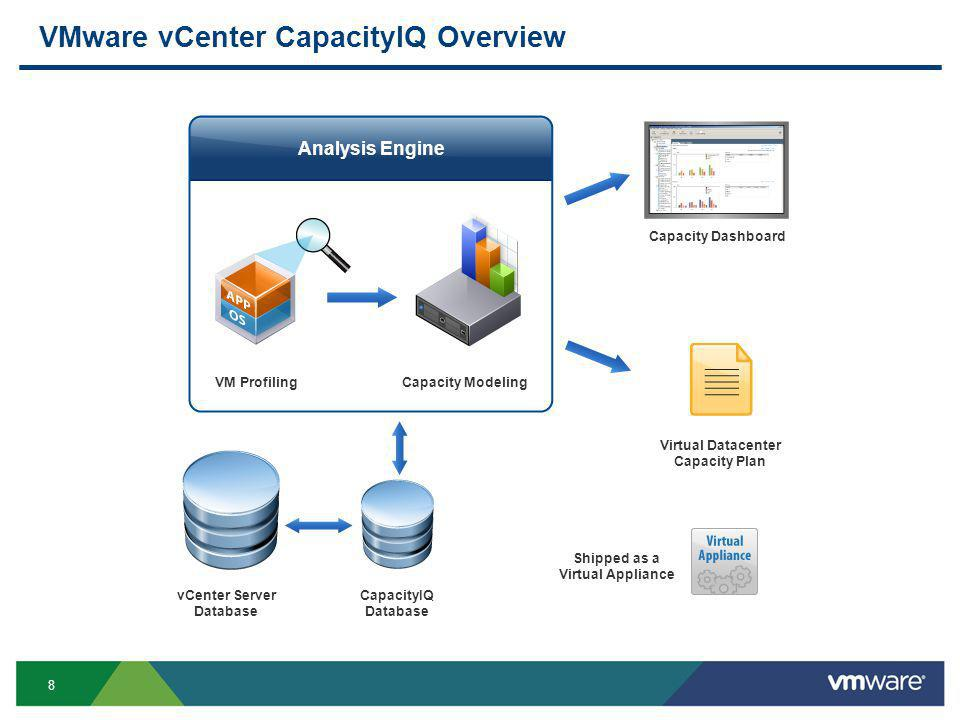 8 VMware vCenter CapacityIQ Overview VM Profiling Capacity Dashboard vCenter Server Database CapacityIQ Database Shipped as a Virtual Appliance Virtual Datacenter Capacity Plan Capacity Modeling Analysis Engine