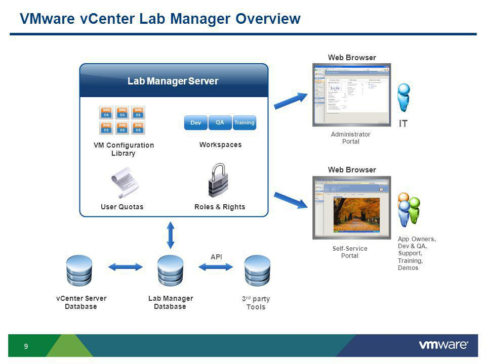 9 VMware vCenter Lab Manager Overview VM Configuration Library Workspaces User QuotasRoles & Rights vCenter Server Database Lab Manager Database Web Browser 3 rd party Tools API Self-Service Portal Administrator Portal IT App Owners, Dev & QA, Support, Training, Demos Lab Manager Server