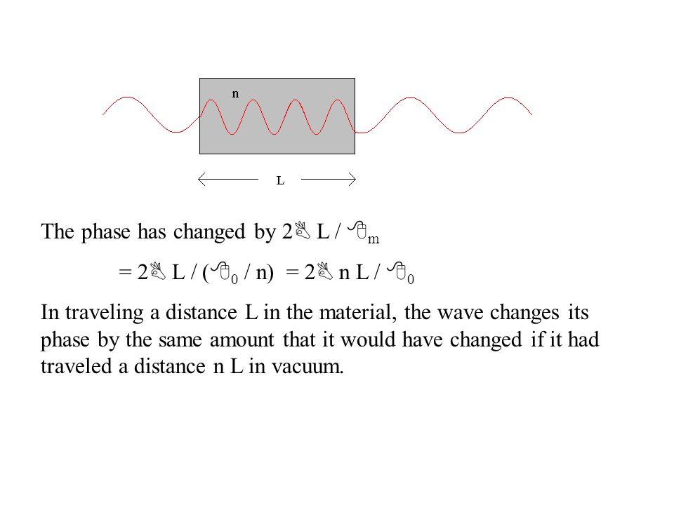 The phase has changed by 2 B L / 8 m = 2 B L / ( 8 0 / n) = 2 B n L / 8 0 In traveling a distance L in the material, the wave changes its phase by the same amount that it would have changed if it had traveled a distance n L in vacuum.