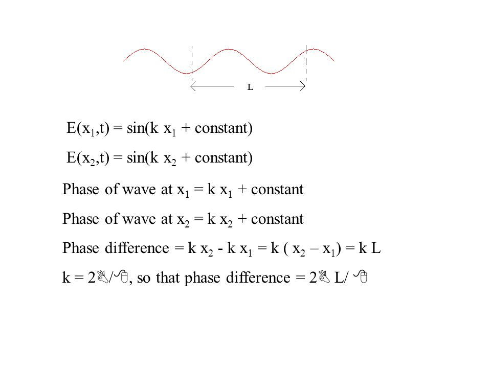 E(x 1,t) = sin(k x 1 + constant) E(x 2,t) = sin(k x 2 + constant) Phase of wave at x 1 = k x 1 + constant Phase of wave at x 2 = k x 2 + constant Phase difference = k x 2 - k x 1 = k ( x 2 – x 1 ) = k L k = 2 B / 8, so that phase difference = 2 B L/ 8