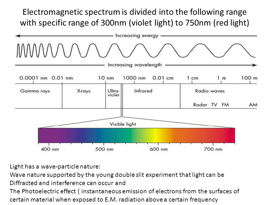 Electromagnetic spectrum is divided into the following range with specific range of 300nm (violet light) to 750nm (red light) Light has a wave-particle nature: Wave nature supported by the young double slit experiment that light can be Diffracted and interference can occur and The Photoelectric effect ( instantaneous emission of electrons from the surfaces of certain material when exposed to E.M.