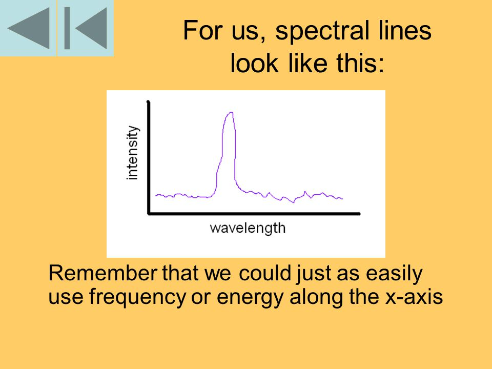 For us, spectral lines look like this: Remember that we could just as easily use frequency or energy along the x-axis