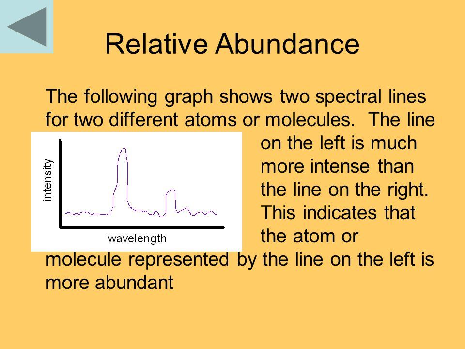 Relative Abundance The following graph shows two spectral lines for two different atoms or molecules.