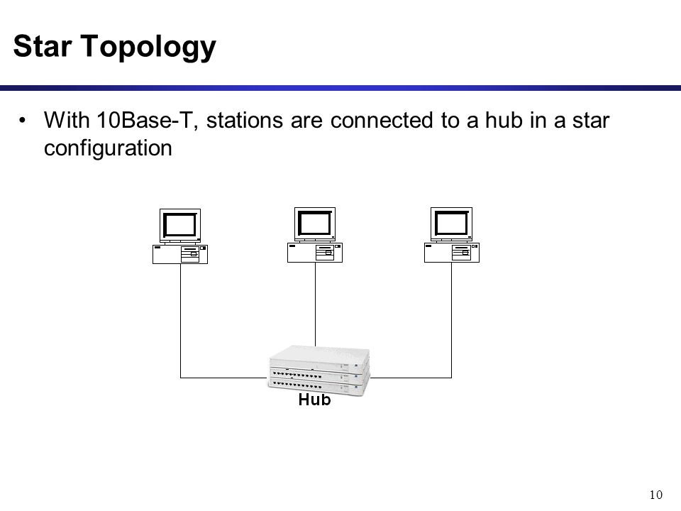 10 With 10Base-T, stations are connected to a hub in a star configuration Star Topology