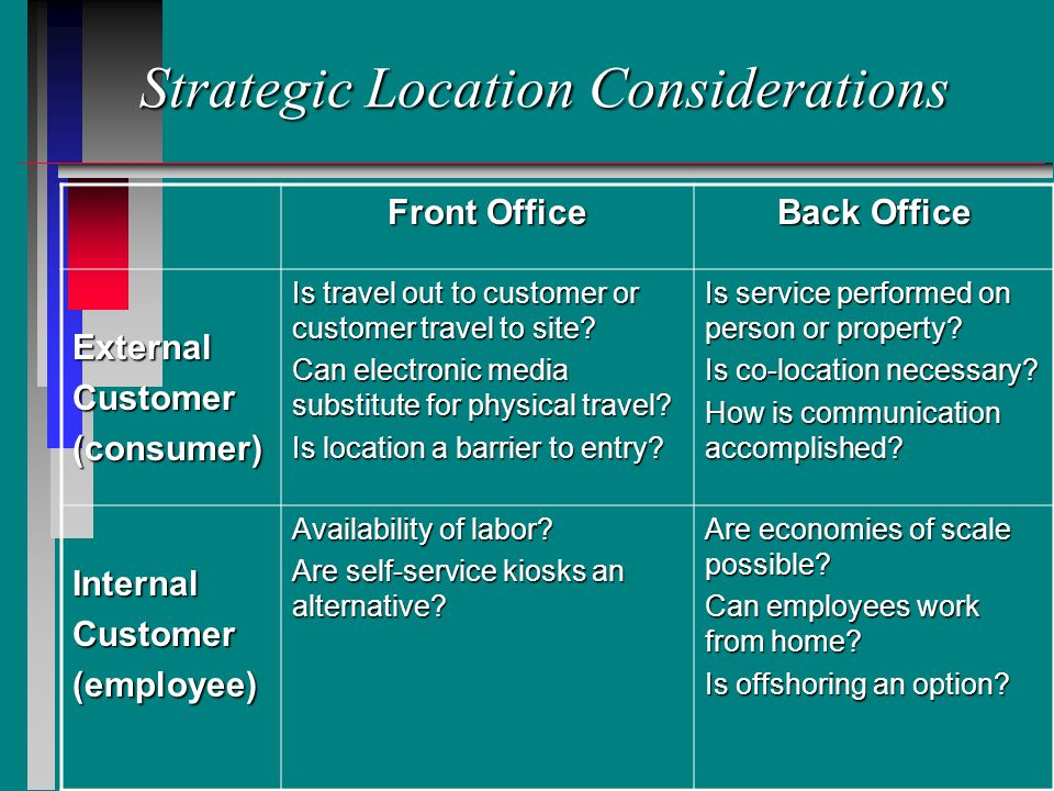 Strategic Location Considerations Front Office Back Office ExternalCustomer(consumer) Is travel out to customer or customer travel to site.