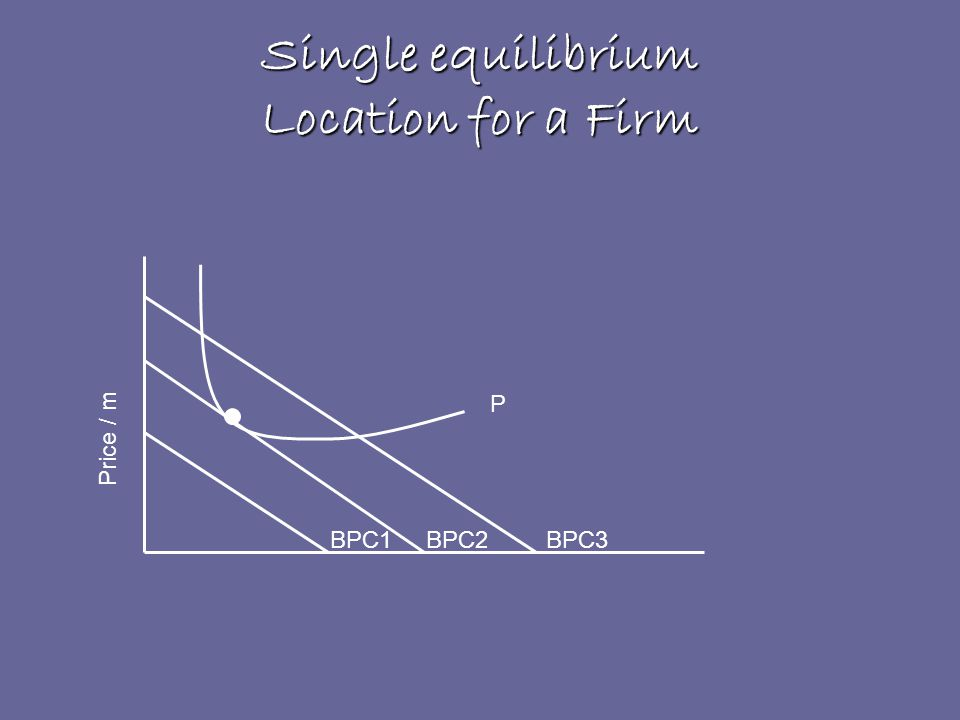Single equilibrium Location for a Firm P BPC1BPC2BPC3 Price / m