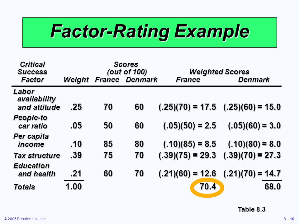 © 2006 Prentice Hall, Inc.8 – 10 Factor-Rating Example CriticalScores Success(out of 100)Weighted Scores FactorWeightFranceDenmarkFranceDenmark Labor availability and attitude.257060(.25)(70) = 17.5(.25)(60) = 15.0 People-to car ratio.055060(.05)(50) = 2.5(.05)(60) = 3.0 Per capita income.108580(.10)(85) = 8.5(.10)(80) = 8.0 Tax structure.397570(.39)(75) = 29.3(.39)(70) = 27.3 Education and health.216070(.21)(60) = 12.6(.21)(70) = 14.7 Totals 1.0070.468.0 Table 8.3