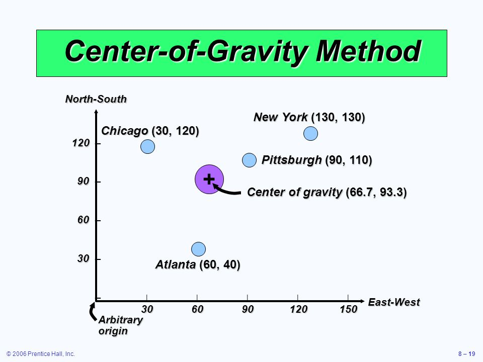 © 2006 Prentice Hall, Inc.8 – 19 Center-of-Gravity Method North-SouthEast-West 120 120 – 90 90 – 60 60 – 30 30 – – |||||| 306090120150 Arbitrary origin Chicago (30, 120) New York (130, 130) Pittsburgh (90, 110) Atlanta (60, 40) Center of gravity (66.7, 93.3) +