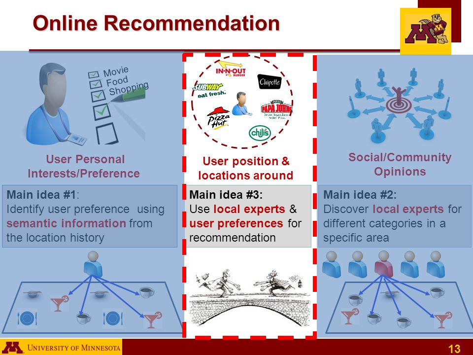 13 Online Recommendation Social/Community Opinions User Personal Interests/Preference s Movie Food Shopping Main idea #2: Discover local experts for different categories in a specific area Main idea #1: Identify user preference using semantic information from the location history Main idea #3: Use local experts & user preferences for recommendation User position & locations around