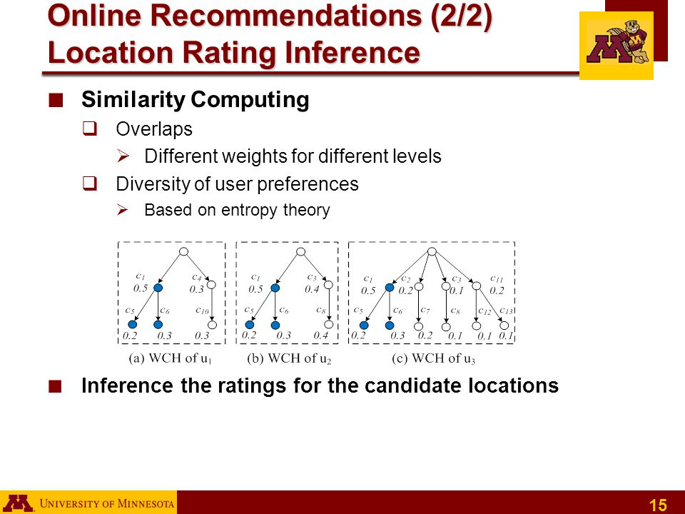 15 ■ Similarity Computing  Overlaps  Different weights for different levels  Diversity of user preferences  Based on entropy theory ■ Inference the ratings for the candidate locations Online Recommendations (2/2) Location Rating Inference