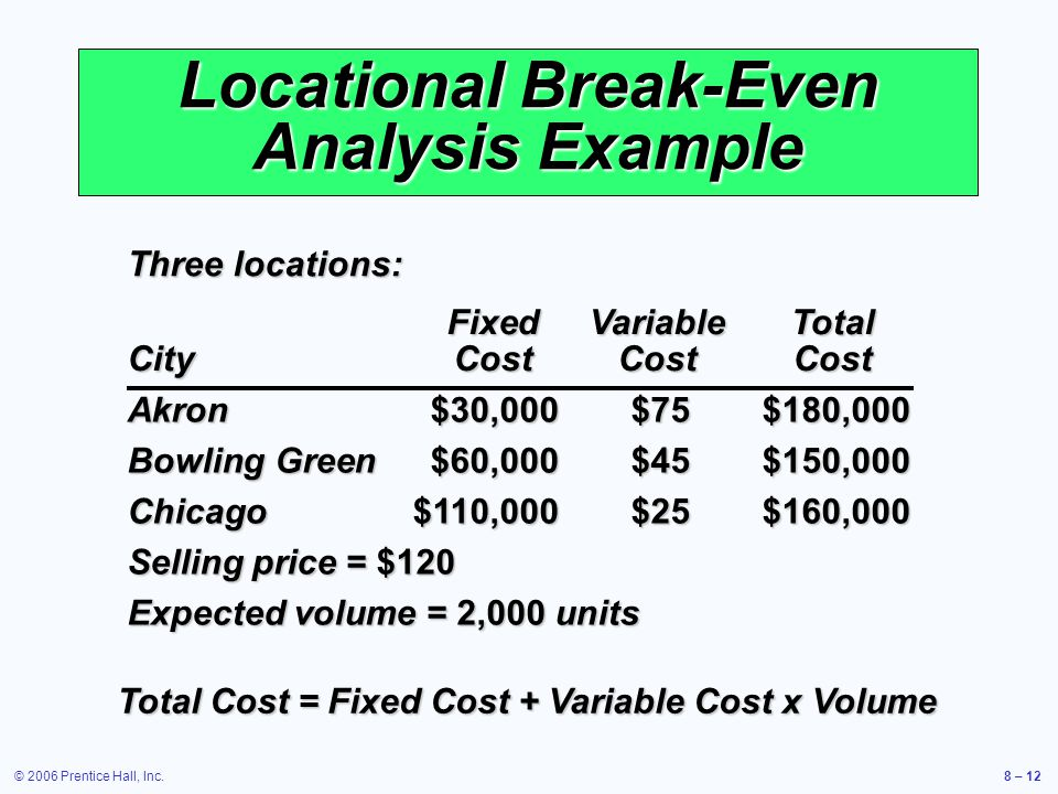© 2006 Prentice Hall, Inc.8 – 12 Locational Break-Even Analysis Example Three locations: Akron$30,000$75$180,000 Bowling Green$60,000$45$150,000 Chicago$110,000$25$160,000 Selling price = $120 Expected volume = 2,000 units FixedVariableTotal CityCostCostCost Total Cost = Fixed Cost + Variable Cost x Volume