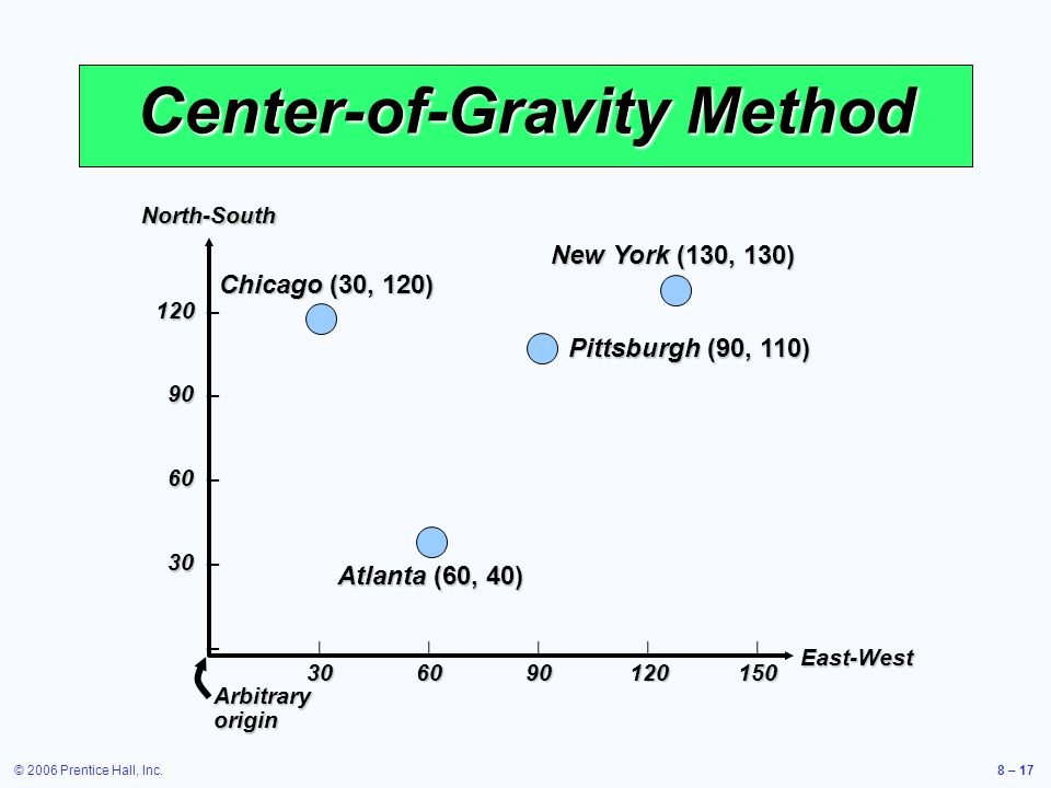 © 2006 Prentice Hall, Inc.8 – 17 Center-of-Gravity Method North-SouthEast-West 120 120 – 90 90 – 60 60 – 30 30 – – |||||| 306090120150 Arbitrary origin Chicago (30, 120) New York (130, 130) Pittsburgh (90, 110) Atlanta (60, 40)