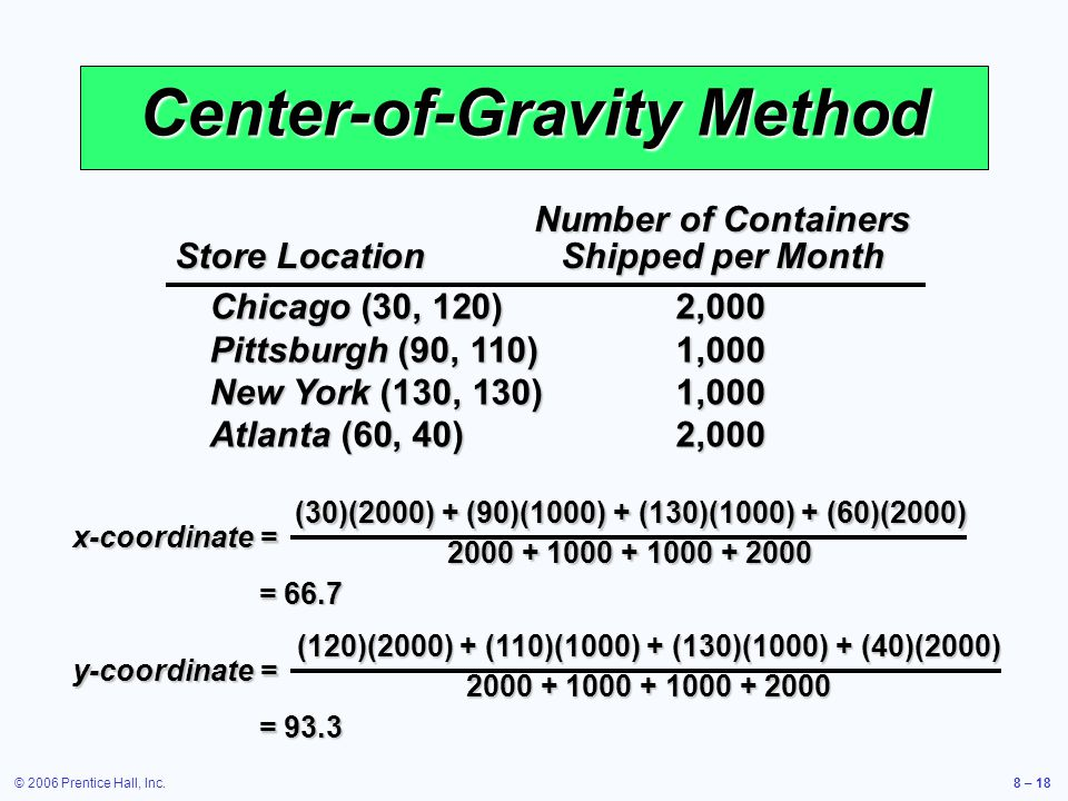 © 2006 Prentice Hall, Inc.8 – 18 Center-of-Gravity Method Number of Containers Store LocationShipped per Month Chicago (30, 120)2,000 Pittsburgh (90, 110)1,000 New York (130, 130)1,000 Atlanta (60, 40)2,000 x-coordinate = (30)(2000) + (90)(1000) + (130)(1000) + (60)(2000) 2000 + 1000 + 1000 + 2000 = 66.7 y-coordinate = (120)(2000) + (110)(1000) + (130)(1000) + (40)(2000) 2000 + 1000 + 1000 + 2000 = 93.3