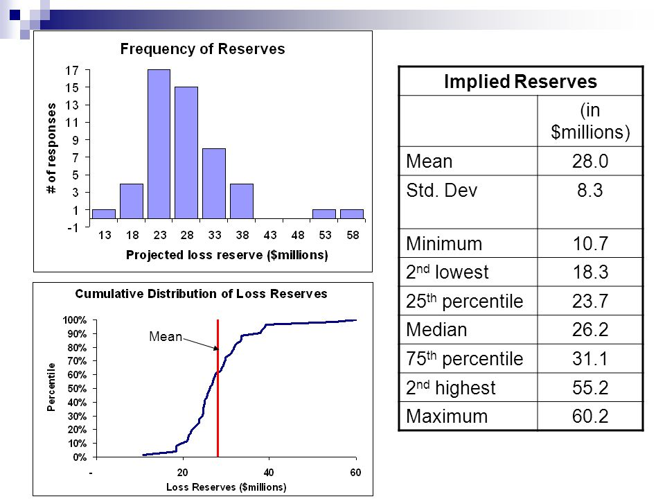 Implied Reserves (in $millions) Mean28.0 Std.