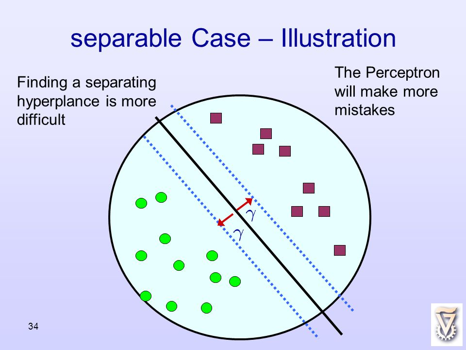 34 separable Case – Illustration The Perceptron will make more mistakes Finding a separating hyperplance is more difficult