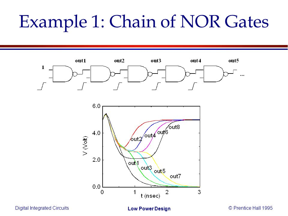 Digital Integrated Circuits© Prentice Hall 1995 Low Power Design Example 1: Chain of NOR Gates