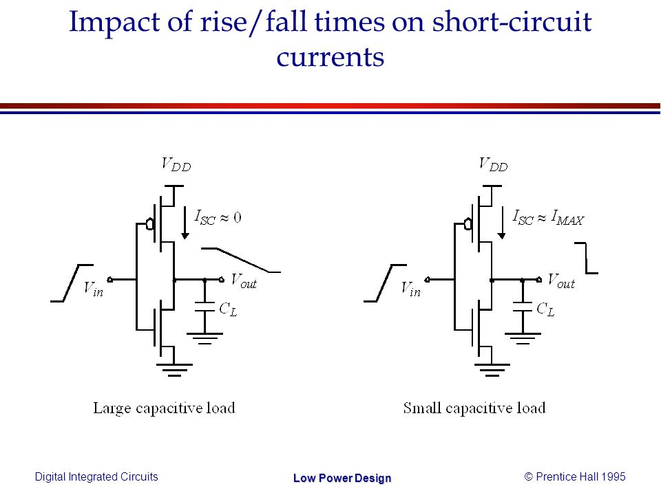 Digital Integrated Circuits© Prentice Hall 1995 Low Power Design Impact of rise/fall times on short-circuit currents