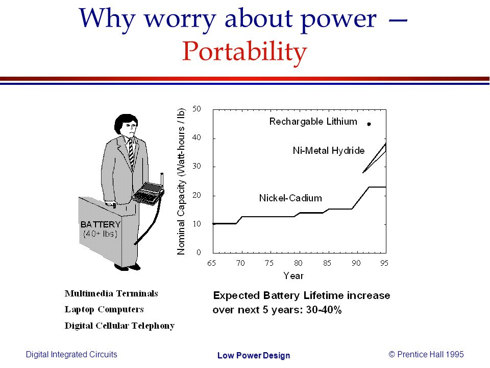 Digital Integrated Circuits© Prentice Hall 1995 Low Power Design Why worry about power — Portability