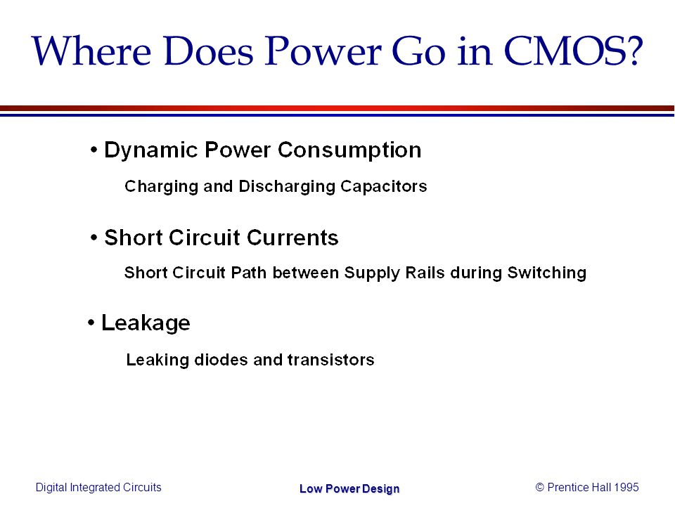 Digital Integrated Circuits© Prentice Hall 1995 Low Power Design Where Does Power Go in CMOS