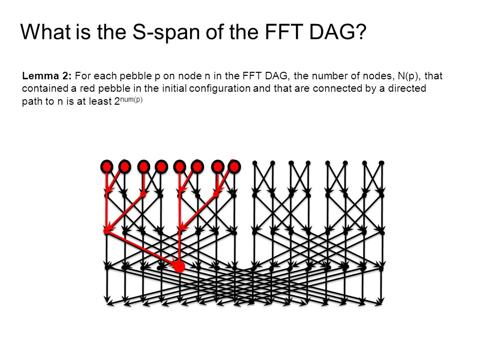 What is the S-span of the FFT DAG.