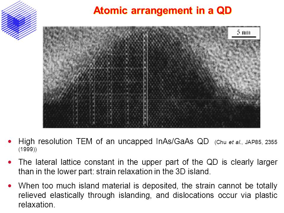 Atomic arrangement in a QD  High resolution TEM of an uncapped InAs/GaAs QD (Chu et al., JAP85, 2355 (1999))  The lateral lattice constant in the upper part of the QD is clearly larger than in the lower part: strain relaxation in the 3D island.