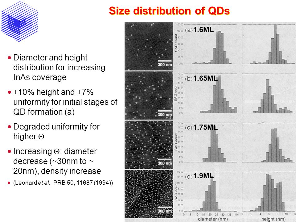 Size distribution of QDs 1.6ML 1.65ML 1.75ML 1.9ML  Diameter and height distribution for increasing InAs coverage   10% height and  7% uniformity for initial stages of QD formation (a)  Degraded uniformity for higher   Increasing  : diameter decrease (~30nm to ~ 20nm), density increase  (Leonard et al., PRB 50, 11687 (1994))