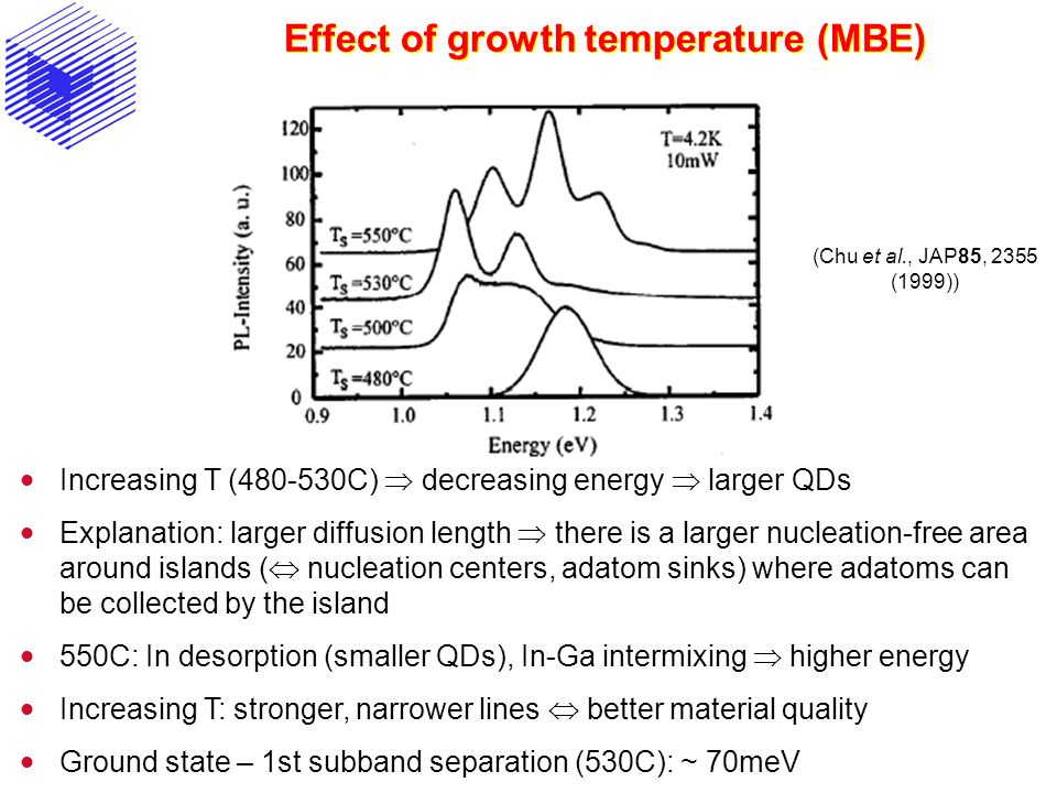 Effect of growth temperature (MBE)  Increasing T (480-530C)  decreasing energy  larger QDs  Explanation: larger diffusion length  there is a larger nucleation-free area around islands (  nucleation centers, adatom sinks) where adatoms can be collected by the island  550C: In desorption (smaller QDs), In-Ga intermixing  higher energy  Increasing T: stronger, narrower lines  better material quality  Ground state – 1st subband separation (530C): ~ 70meV (Chu et al., JAP85, 2355 (1999))