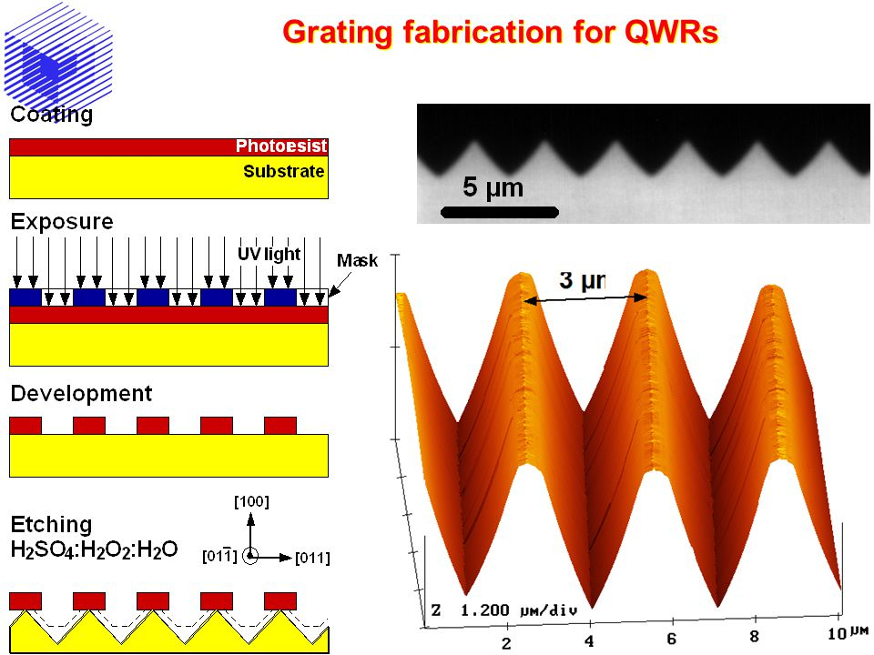 Grating fabrication for QWRs