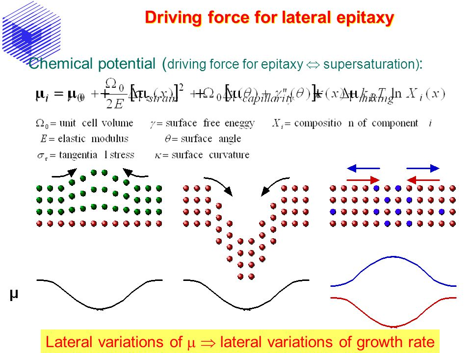 Driving force for lateral epitaxy Chemical potential ( driving force for epitaxy  supersaturation) : Lateral variations of   lateral variations of growth rate