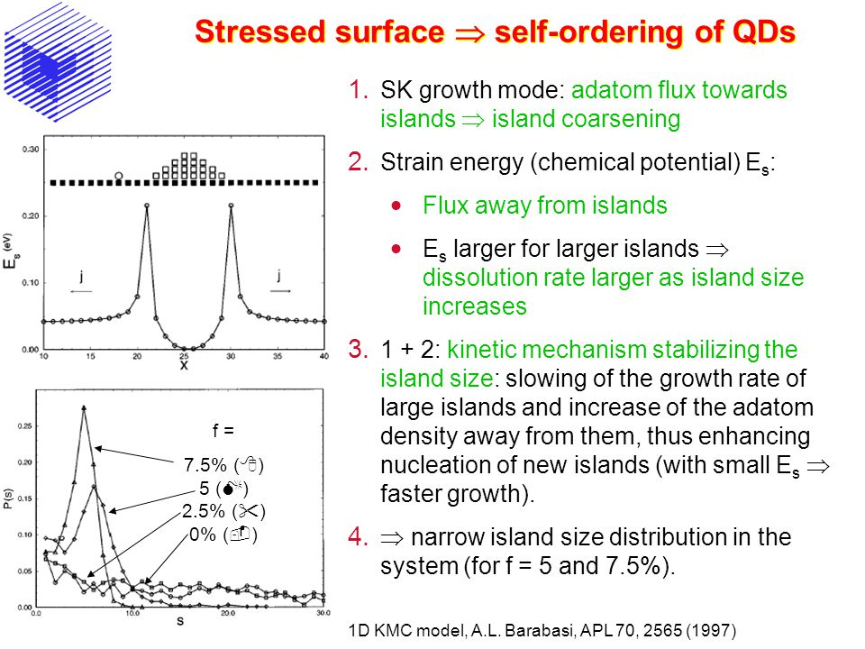 Stressed surface  self-ordering of QDs 1.