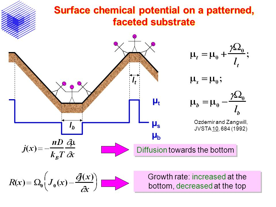 Surface chemical potential on a patterned, faceted substrate Diffusion towards the bottom Growth rate: increased at the bottom, decreased at the top µtµt µsµs µbµb Ozdemir and Zangwill, JVSTA 10, 684 (1992) lblb ltlt