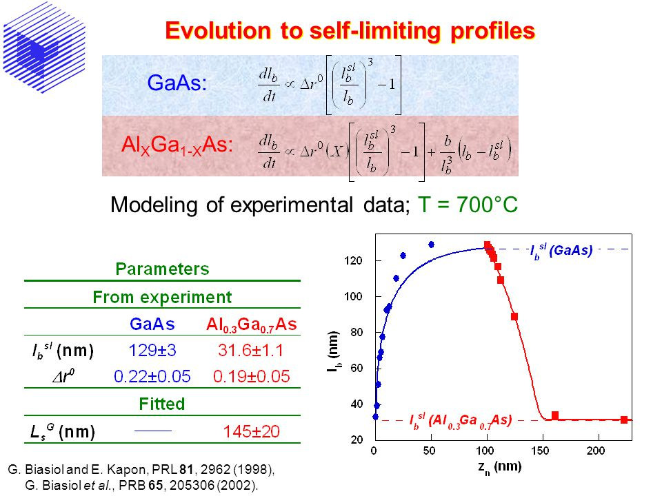 Evolution to self-limiting profiles Modeling of experimental data; T = 700°C GaAs: Al X Ga 1-X As: G.
