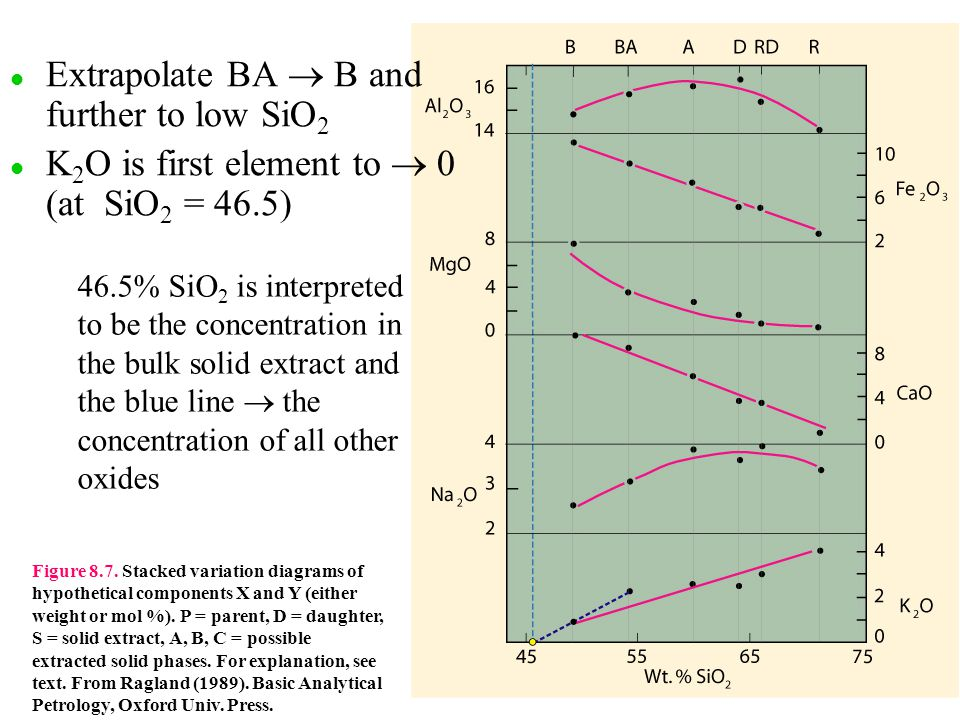 l l Extrapolate BA  B and further to low SiO 2 l l K 2 O is first element to  0 (at SiO 2 = 46.5) Figure 8.7.