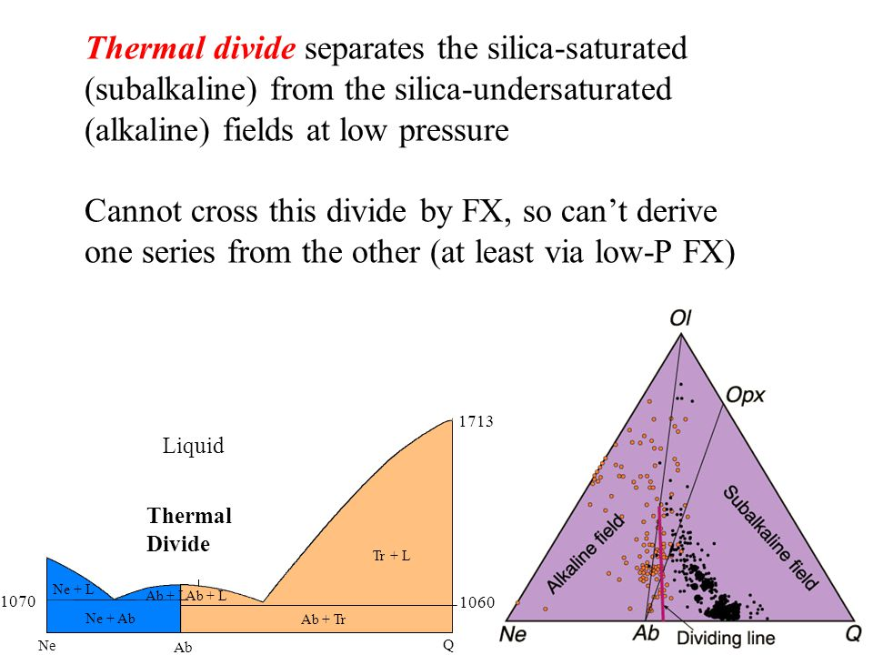 Ne Ab Q 1070 1060 1713 Ab + Tr Tr + L Ab + L Ne + L Liquid Ab + L Ne + Ab Thermal Divide Thermal divide separates the silica-saturated (subalkaline) from the silica-undersaturated (alkaline) fields at low pressure Cannot cross this divide by FX, so can't derive one series from the other (at least via low-P FX)