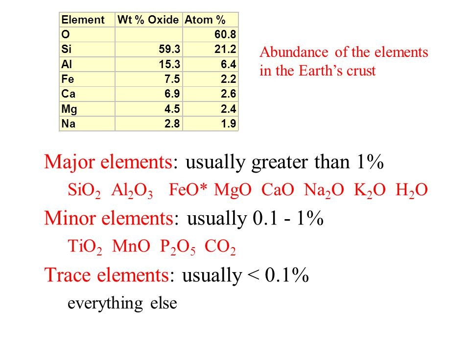 Major elements: usually greater than 1% SiO 2 Al 2 O 3 FeO* MgO CaO Na 2 O K 2 O H 2 O Minor elements: usually 0.1 - 1% TiO 2 MnO P 2 O 5 CO 2 Trace elements: usually < 0.1% everything else ElementWt % OxideAtom % O60.8 Si59.321.2 Al15.36.4 Fe7.52.2 Ca6.92.6 Mg4.52.4 Na2.81.9 Abundance of the elements in the Earth's crust