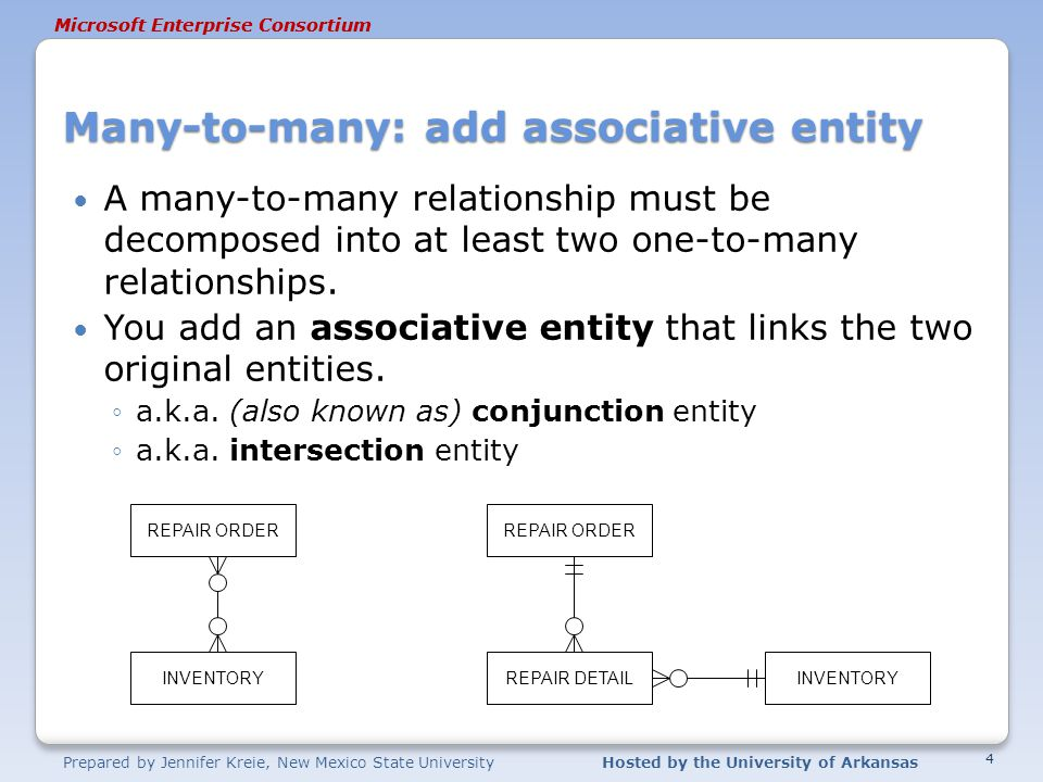 Prepared by Jennifer Kreie, New Mexico State UniversityHosted by the University of Arkansas Microsoft Enterprise Consortium Many-to-many: add associative entity A many-to-many relationship must be decomposed into at least two one-to-many relationships.