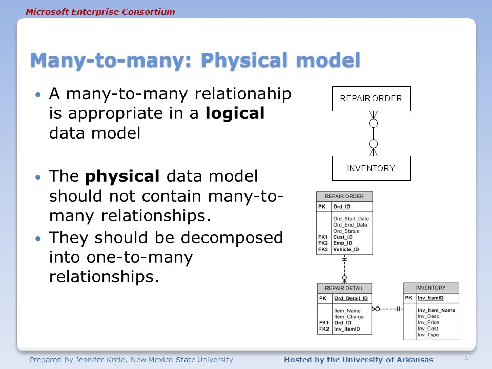 Prepared by Jennifer Kreie, New Mexico State UniversityHosted by the University of Arkansas Microsoft Enterprise Consortium Many-to-many: Physical model A many-to-many relationahip is appropriate in a logical data model The physical data model should not contain many-to- many relationships.